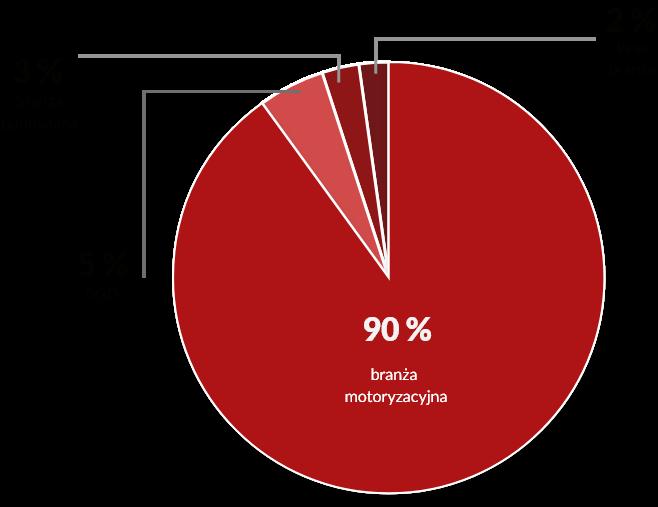 Zdjęcie przedstawia wykres kołowy